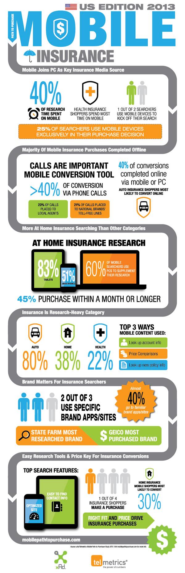 Telmetrics_xAd_Insurance_Graph_r4