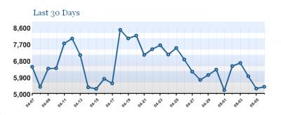 09plug.Wordpress-Stats