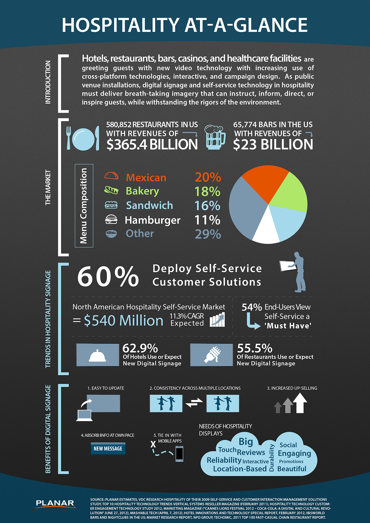 planar_hospitality_infographic